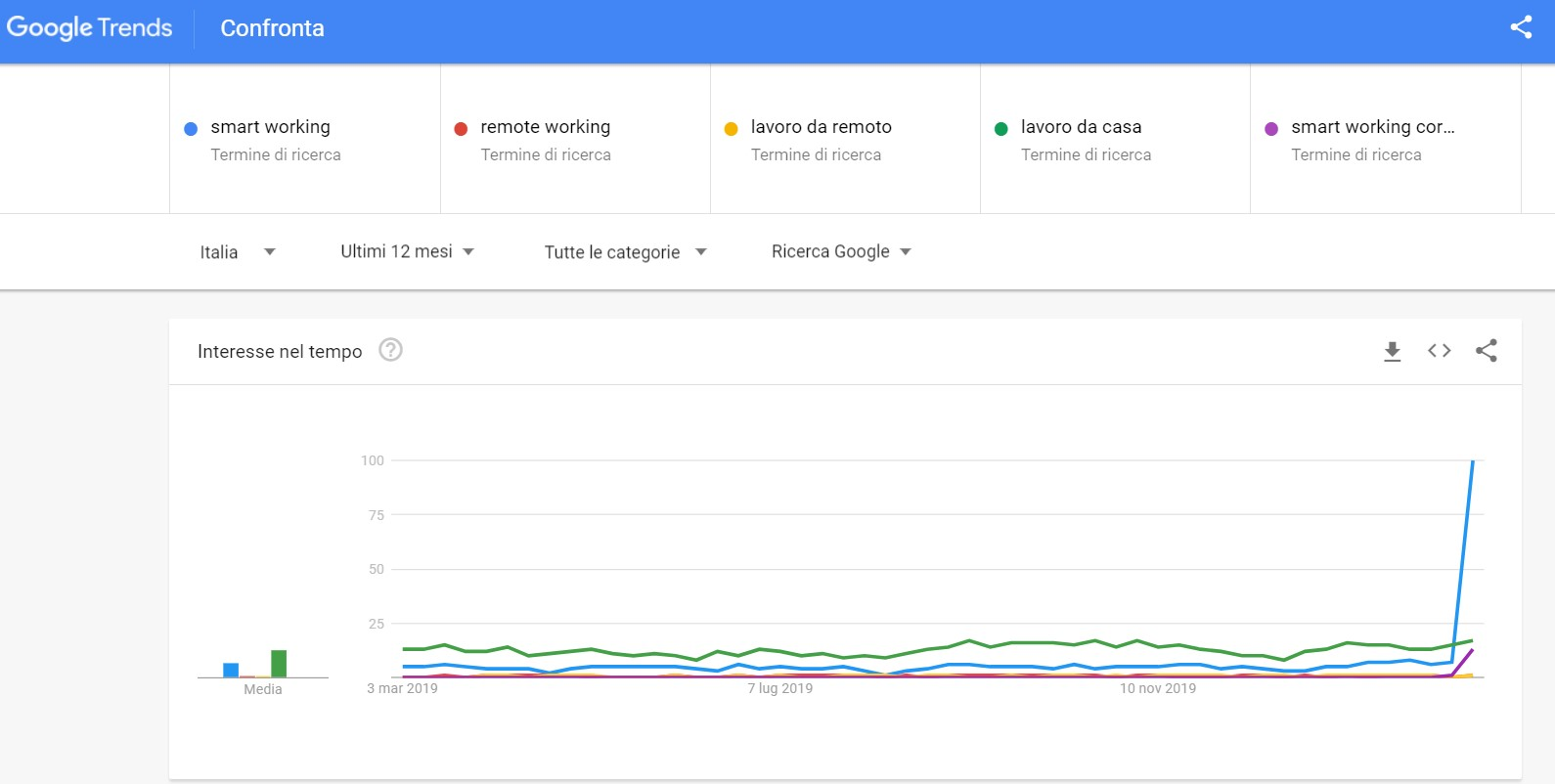 smart working - ricerche su google trends